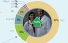 Gesundheitsvision 2010: alte Ärzte in heruntergekommenen Krankenhäusern
