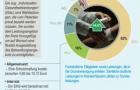 Sonderleistungen im deutschen Gesundheitswesen hauptsächlich von gesetzlichen Krankenkassen getragen