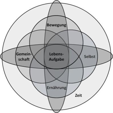 Methusalem-Formel